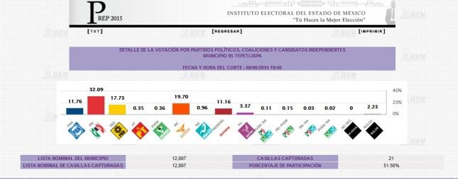 (Los resultados del PREP del 7 de junio del 2015)